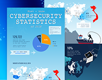 CyStack Infographic: Cybersecurity Statistics of 2018