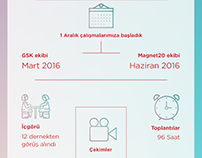 Infography for GSK