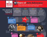 MCA 40 Years of Arts Advocacy — Infographic