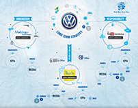 Volkswagen Long Term Strategy - Infographic