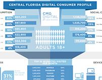 CFL Consumer Profile Infographic