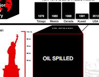 arturopalacios.ca/five-major-oil-spills-in-history/