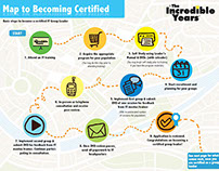 """Road Map to Certification"" Informational Graphic"