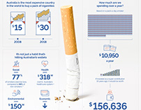 The real cost of smoking to Australia