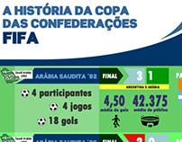Infográfico: Copa das Confederações