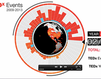 TEDx Event Growth