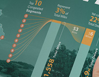IOWA DOT Infographic Report