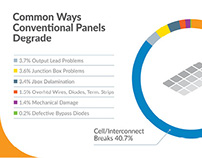 SunPower: Solar Panels