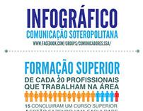 Infográfico Comunicação Soteropolitana