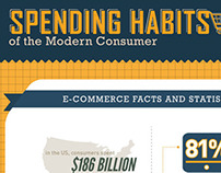 Spending Habits Infographics