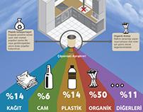 Evsel Atık Yönetimi (Infographic)