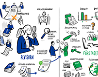 Infographic for KPMG, sweden