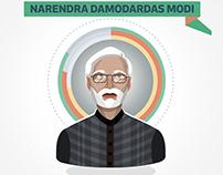 Narendra Damodardas Modi