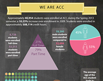 Austin Community College Infographic