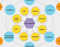 Social Marketing Map