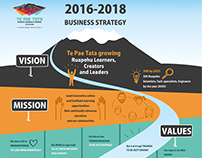 Business Strategy for Te Pae Tata. New Zealand