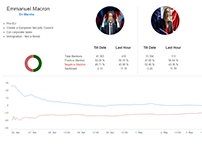 Sentiment Analysis on France Elections