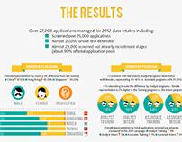 Alexander Mann Solutions – Case Study Infographic