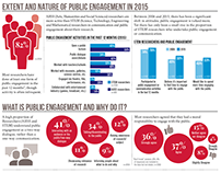 Public Engagement By Researchers