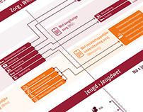 Infographic Decentralisaties Sociaal domein