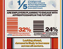 Apprenticeships Infographic