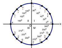 Math Project 2013 | Unit Circle