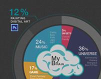Infographic Visualization Resume