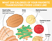 What 200 calories of every Thanksgiving food looks like