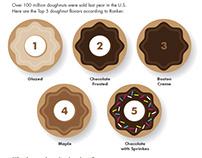 Most popular doughnuts