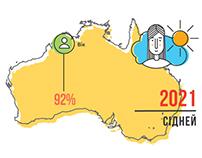 "Infographics ""My immigration to Australia"""