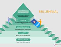 Millennials vs Gen X | Explainer