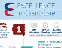 Menard Client Care Infographic