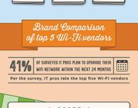 Wi-Fi Crossroads Infographic