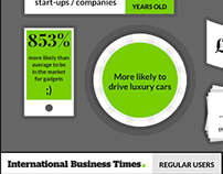 Infographic - Sales figures for IBTimes.co.uk
