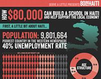 80forHaiti Infographic