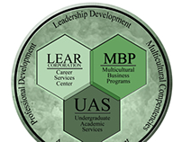 Lear Center Trilogy for Success Graphic