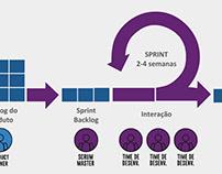 Ilustração gráfica de SPRINT na metodologia SCRUM