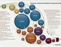 DoDAF EA Models & Framework Guide