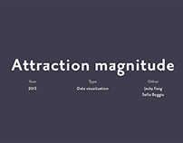 Attraction magnitude - data visualization