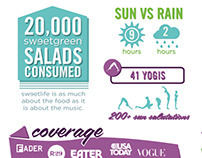 Sweetgreen's Sweetlife Festival 2013 Infographic
