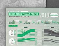 CBRE-China Retail Tenant Profile infographic