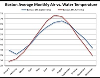 Average air and water temperatures