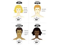 Protección solar y tipos de piel