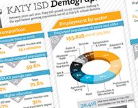 Katy ISD Demographic Infographic