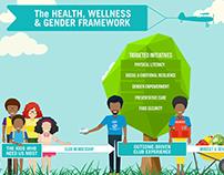 BGCA Healthy Lifestyles Framework