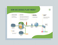Work Process of Biogas Plant