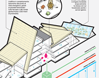WIRED Italia - Various Projects