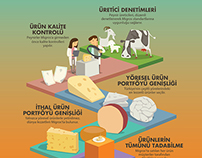 Migros Infographic Poster