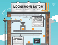Factory Infographic: How Joule is Made