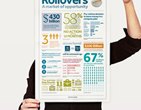 Rollovers Infographics Poster
